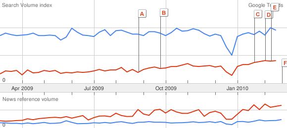 SEO versus Social Media last 12 months