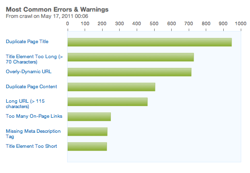 SEO campaign errors and warnings