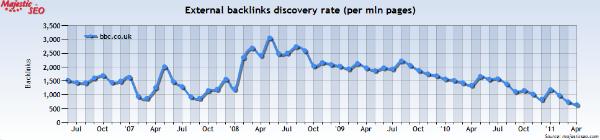Measuring link velocity