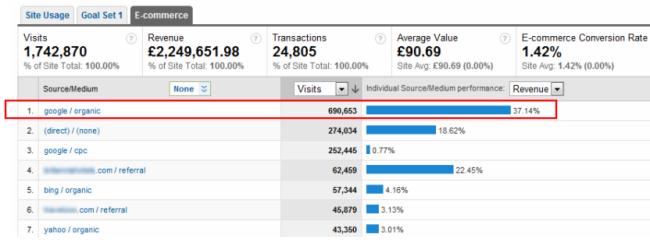 Measuring revenue by channel with Google Analytics