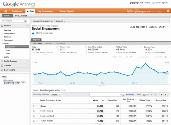 Google Analytics social engagement report
