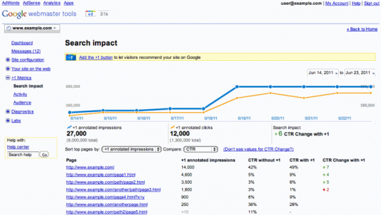 Google Webmaster Tools search impact report