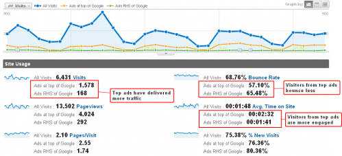 Google Analytics advanced segments gives us ad performance metrics