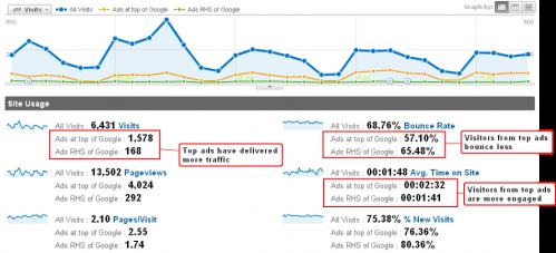 Google Analytics advanced segments gives us ad performance metrics