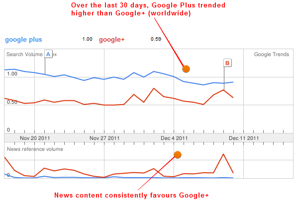 Google+ search and news trends