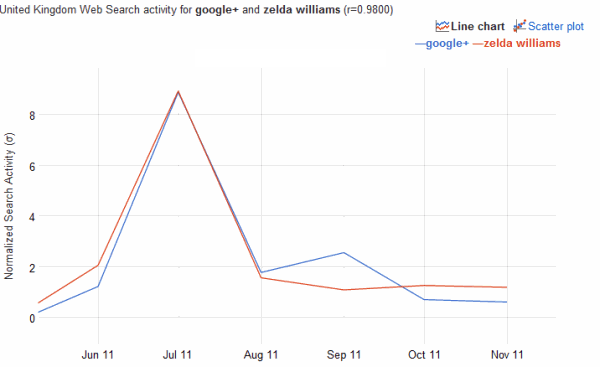Google+ correlation