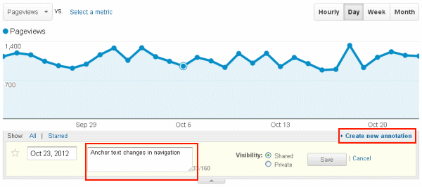Create new annotation - Google Analytics