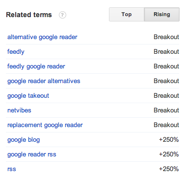 Rising Trends for Google Reader