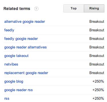 Rising Trends for Google Reader