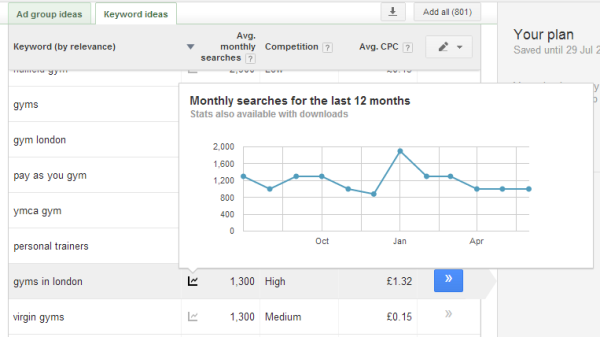 Keyword Planner monthly segments