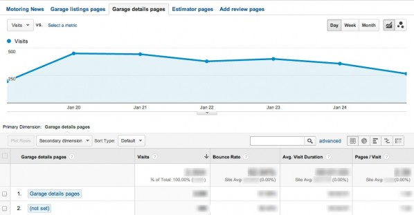 Content grouping custom reports