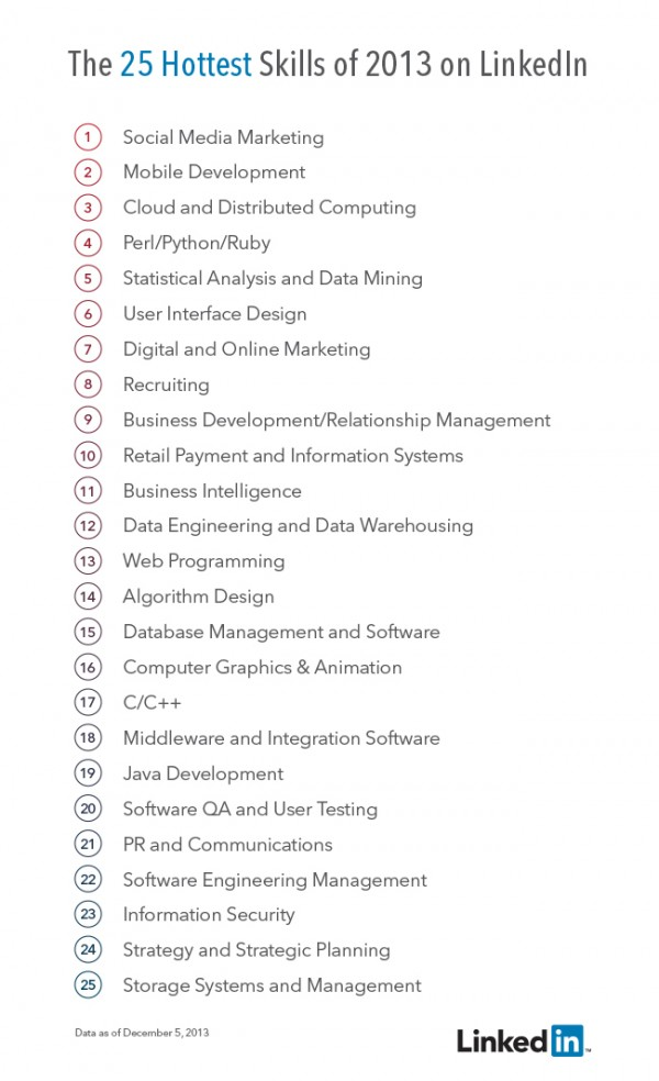 25 hottest skills