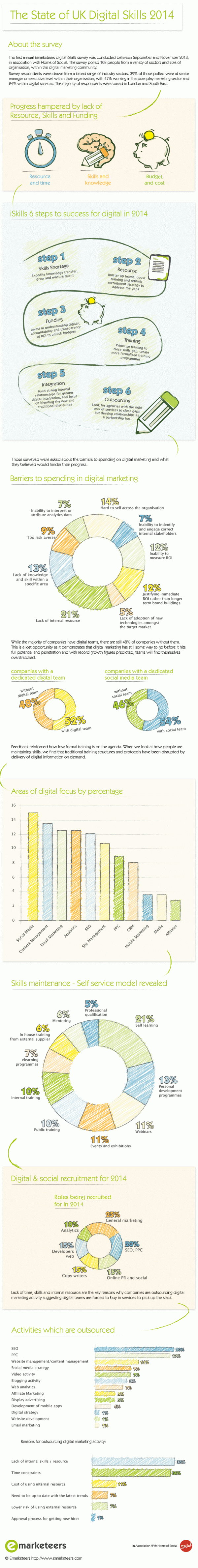 State of UK Digital Skills Infographic