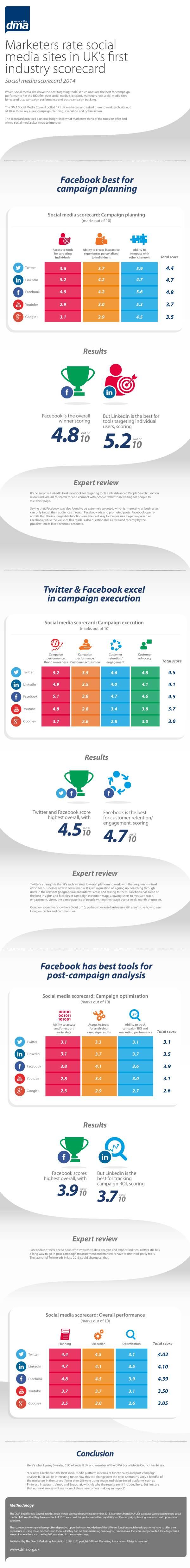 Social Media Scorecard - DMA
