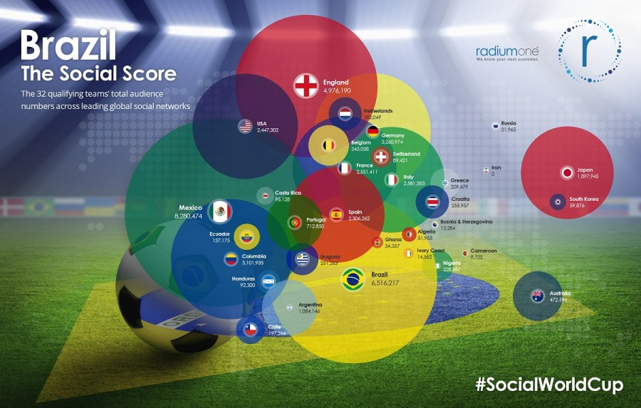 Social World Cup