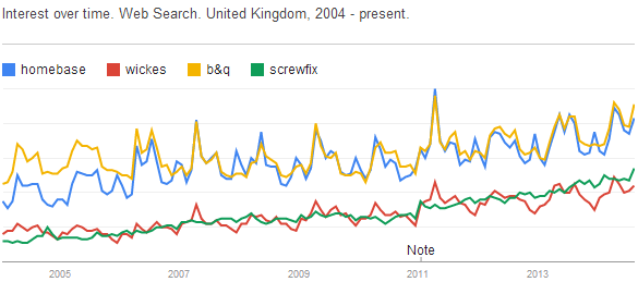 Google Trends brand market share
