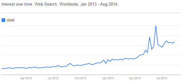Google Trends brand monitoring