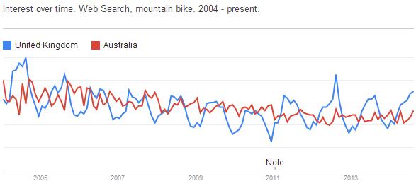 Google Trends regional trends