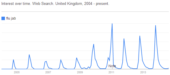 Google Trends seasonal trends