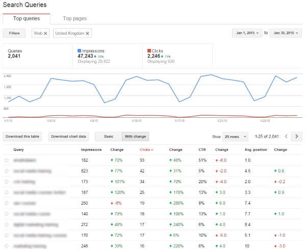 Google Webmasters Search Queries report