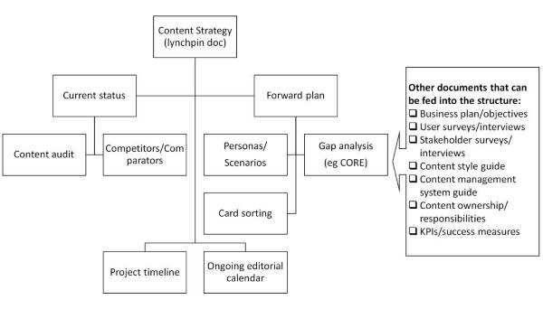 Content Strategy documents