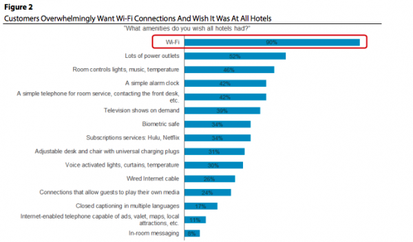 Wifi in hotels - Forrester Research