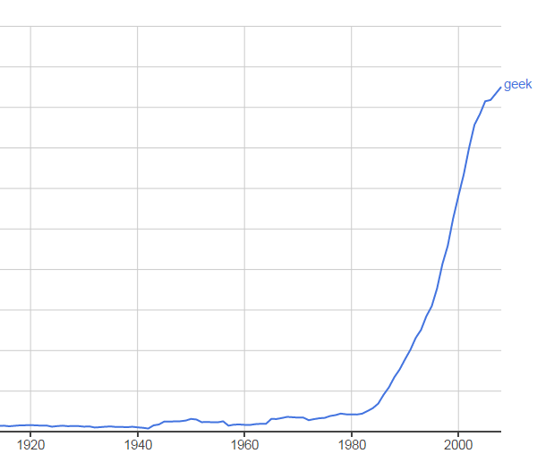 Geek according to Google Ngram viewer