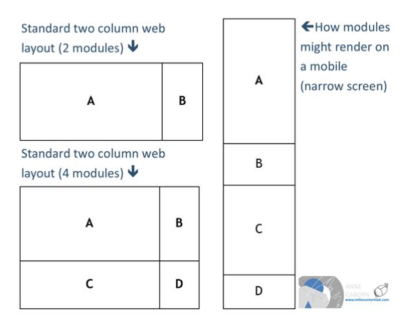 Modular content