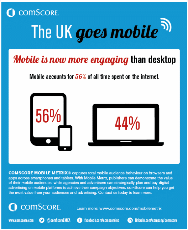 uk-mobile-data-comscore
