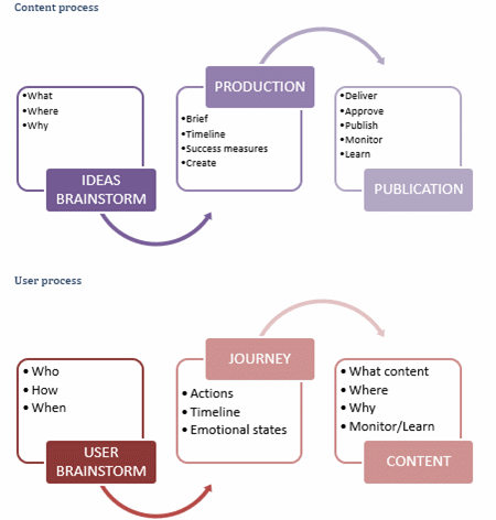 Content process and user process