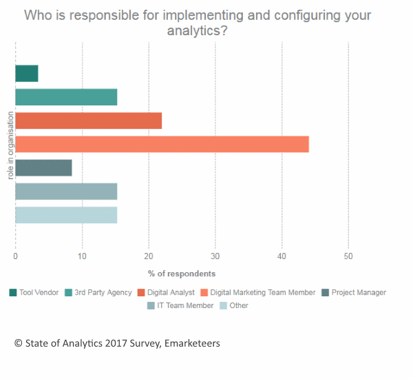 Who is responsible for implementing and configuring your analytics?