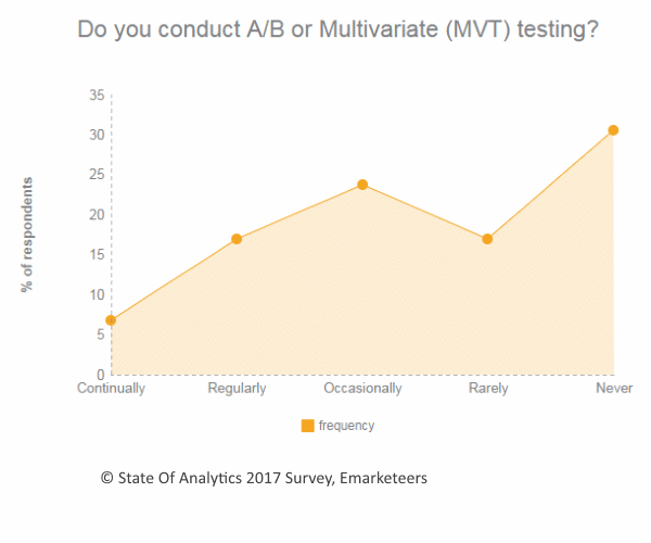 Do you conduct A/B or Multivariate (MVT) testing?