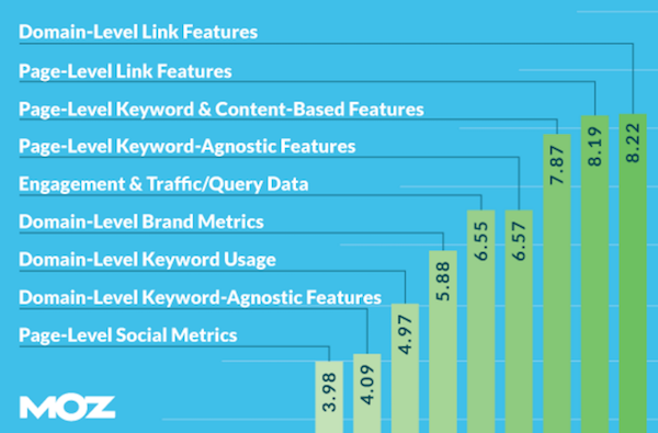 Search Engine Ranking Factors from Moz