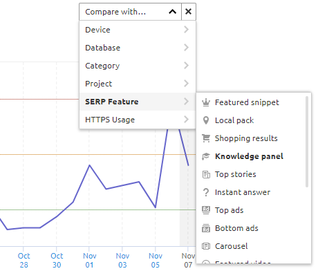 SEMrush Sensor - compare SERP features