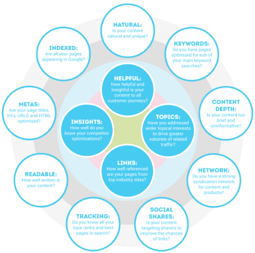 SEO hygiene factors