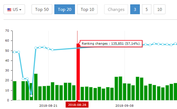 Advanced Web Ranking Google algorithm changes