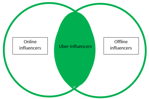 Uber influencers