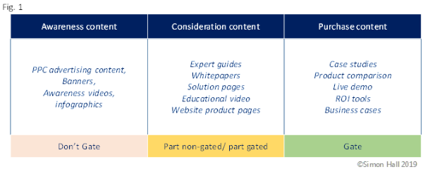 When to gate content - figure 1