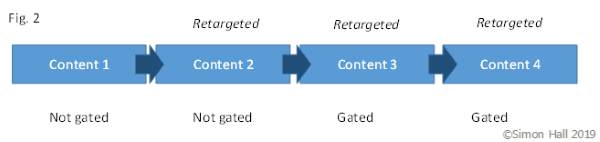 When to gate content - figure 2